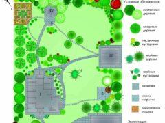 Лучшие идеи для ландшафтного дизайна частного дома