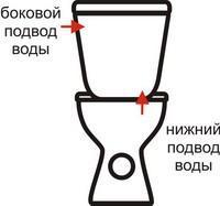 Как подводится вода к бочку