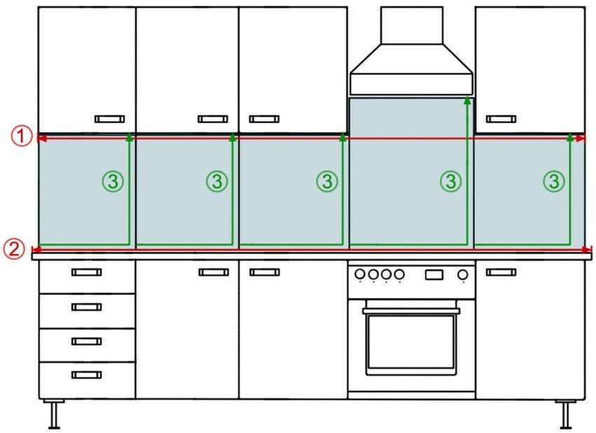 Инструкция для корректного замера: 1 - ширина фартука по нижней линии подвесных шкафов; 2 - ширина фартука по верхней линии нижних тумб; 3 - высота фартука в разных точках просвета между мебелью