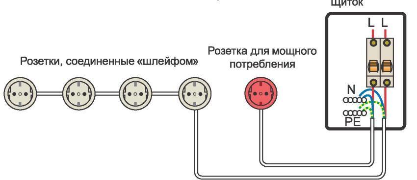 Два вида подключения проводов: розетка — щиток («звезда») и щиток — розетка — розетка — розетка («шлейф»)