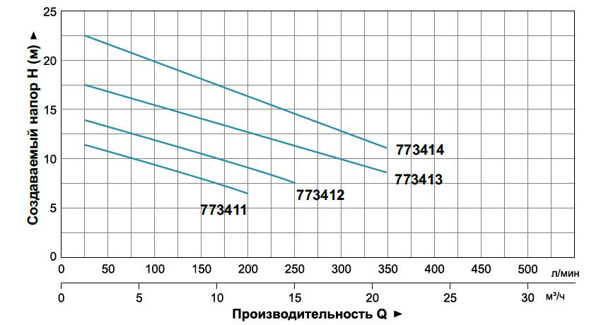 График зависимости производительности от создаваемого напора, при частоте вращения двигателя 2850 об/мин (на примере дренажно-фекальных насосов фирмы Aquatica)