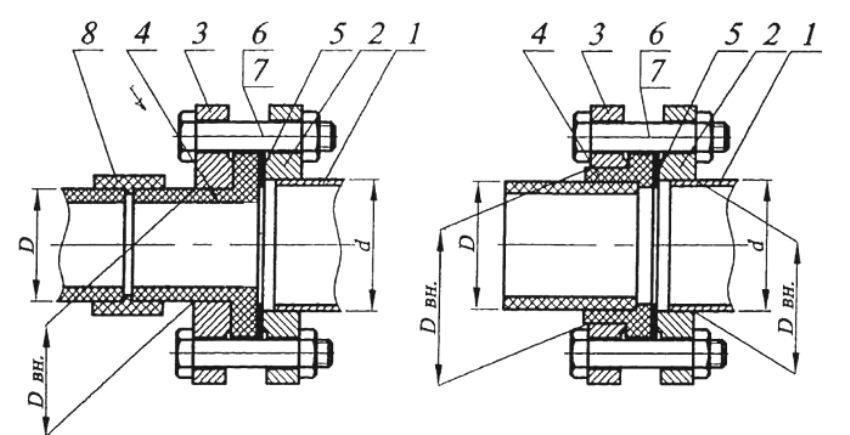 Соединение полипропиленовой и стальной трубы: 1 - стальная труба; 2 и 3 - стальной фланец; 4 - буртовая втулка; 5 - прокладка; 6 и 7 - крепежные элементы; 8 - муфта