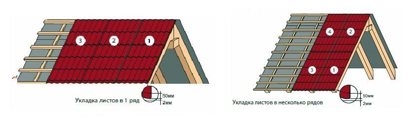 Схема укладки рядов металлочерепицы