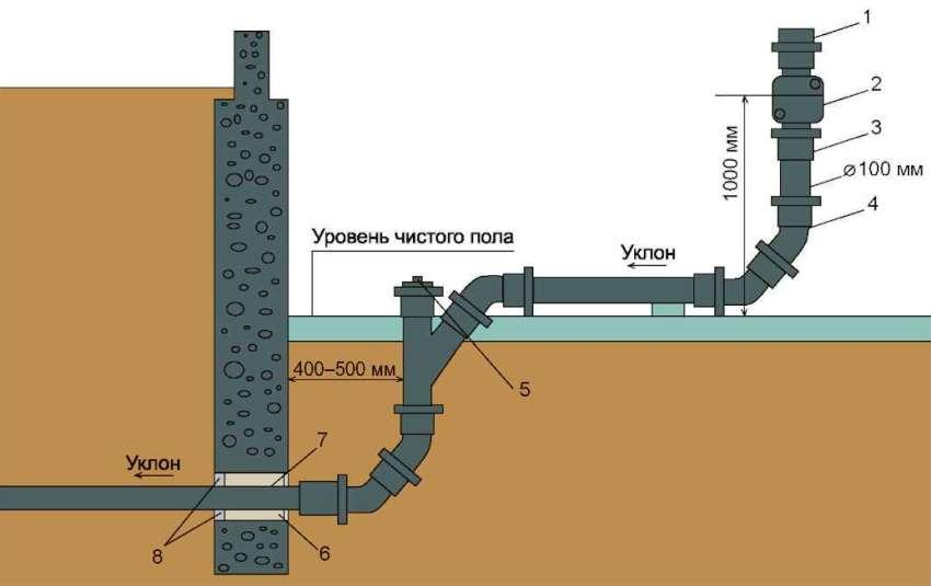 Схема выпуска канализационного стояка: 1 - стояк, 2 - ревизия, 3 - крепление стальным крючком под раструб, 4 - отвод пол углом 135°, 5 - пробка прочистки, 6 - стальная гильза, 7 - забивка смоляного каната, 8 - цементный раствор