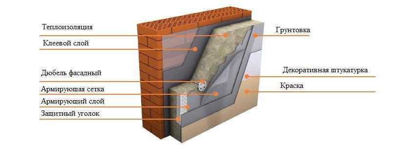 Последовательность слоев при подготовке стены к нанесению декоративного покрытия