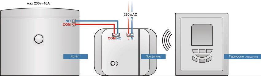 Принцип работы комнатного термостата для газового котла