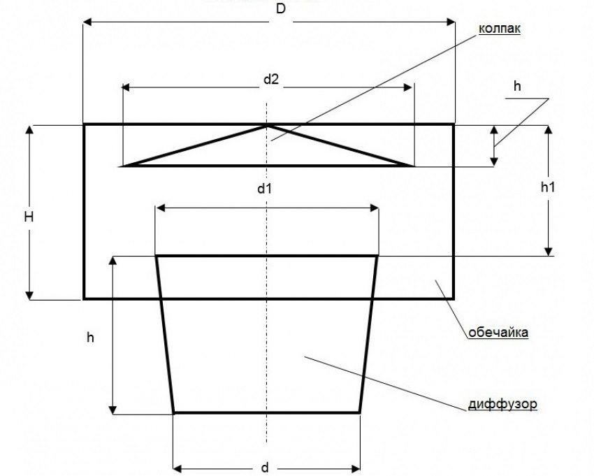 Эскиз дефлектора: d - диаметр трубы; d1 = d*1,26; d2 = d*1,7; h = d; h1 = d*0,7; h2 = d*0,25; D = d*2; H = d*1,2