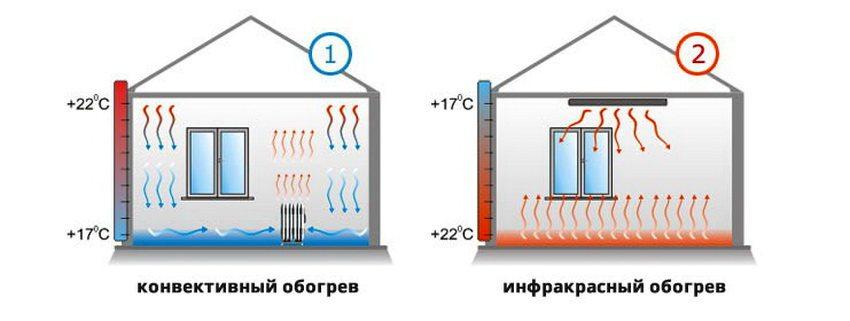 Принцип работы ИК-обогревателей и конвекторов в сравнении