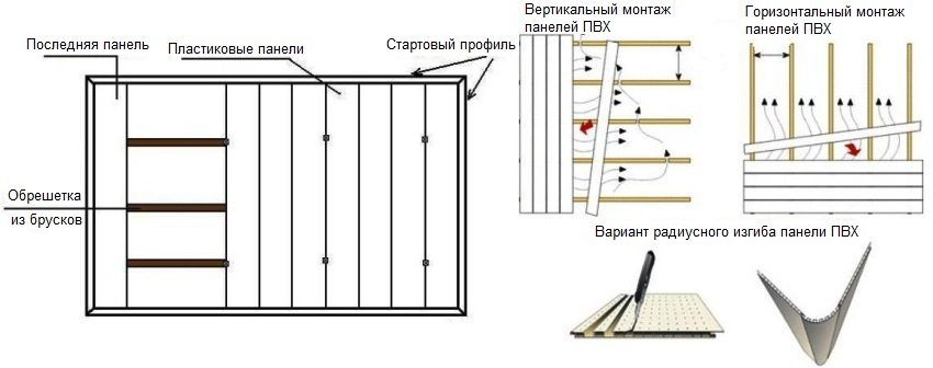 Схема монтажа ПВХ-панелей