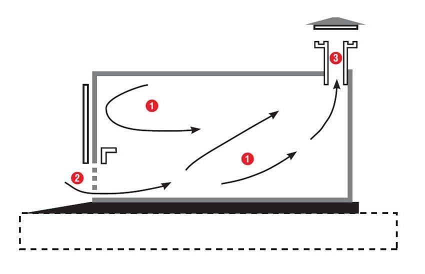 Схема движения воздуха при естественной вентиляции гаража без погребной ямы: 1 - направление воздуха; 2 - вентиляционные отверстия в двери гаража; 3 - вентиляционный короб