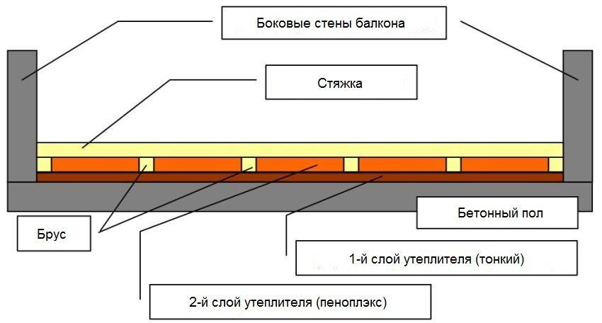 Пример обустройства стяжки с утеплителем на балконе
