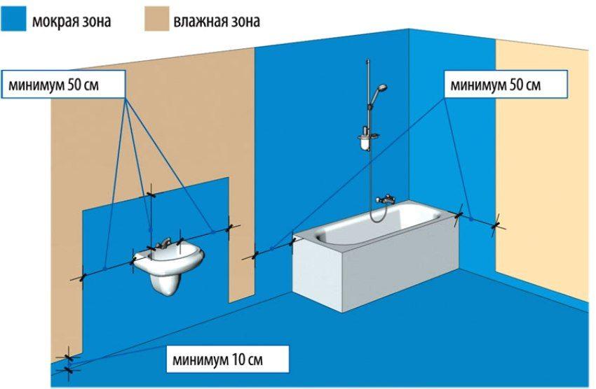 Синим цветом на схеме отмечена зона, которую необходимо обработать влагоизоляционным составов