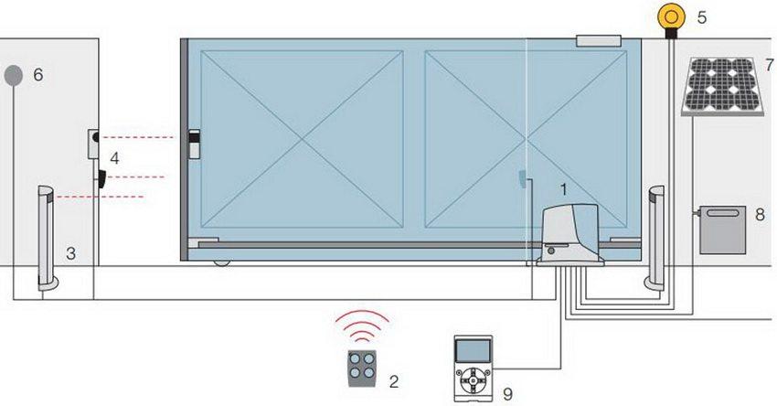 Схема автоматики для откатных ворот: 1 - электромеханический привод, 2 - пульт управления, 3 - фотоэлементы на стойке, 4 - фотоэлементы, 5 - сигнальная лампа, 6 - переключатель, 7 - солнечная панель, 8 - блок аккумуляторных батарей, 9 - многофункциональное устройство O-View