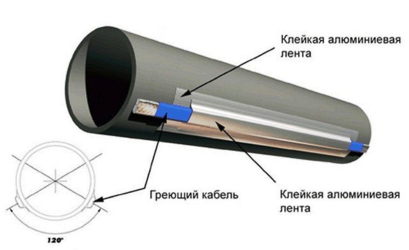 Схема внешнего монтажа кабеля
