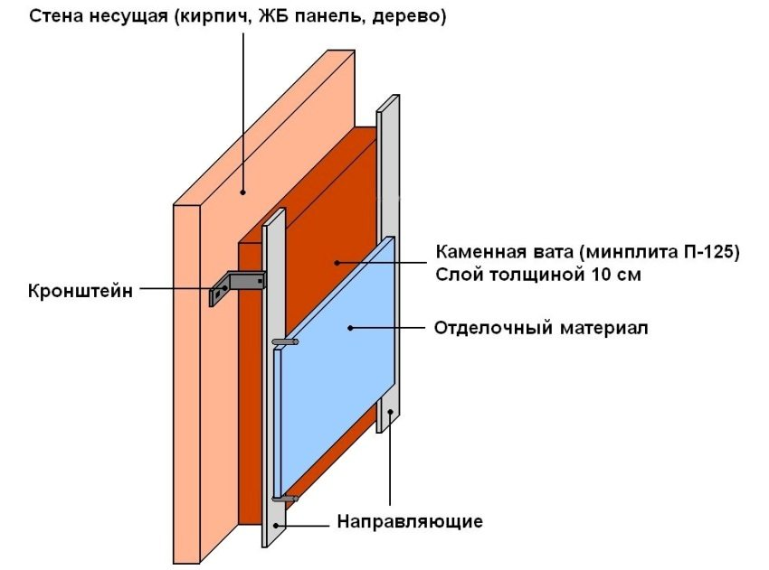 Пример утепления стены с помощью минеральных плит