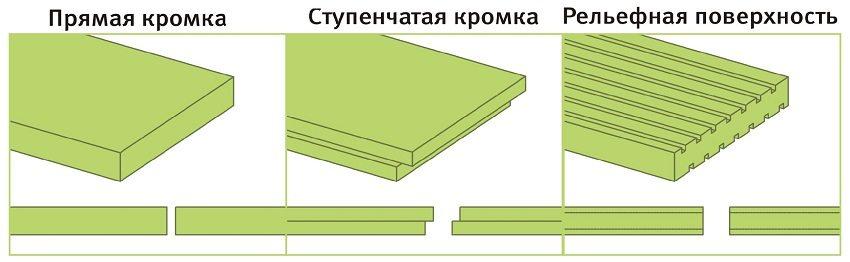 Типы поверхностей листов экструдированного пенополистерола