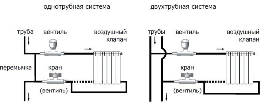 Подключение одно- и двухтрубной системы отопления