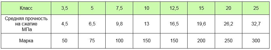 Класс бетона по прочности на сжатие от 4,5 до 32,7 МПа