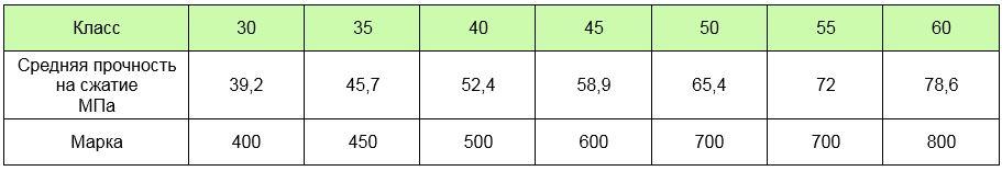 Класс бетона по прочности на сжатие от 39,2 до 78,6 МПа