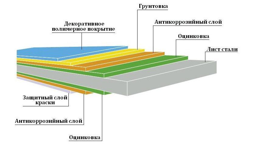 Состав металлического профлиста
