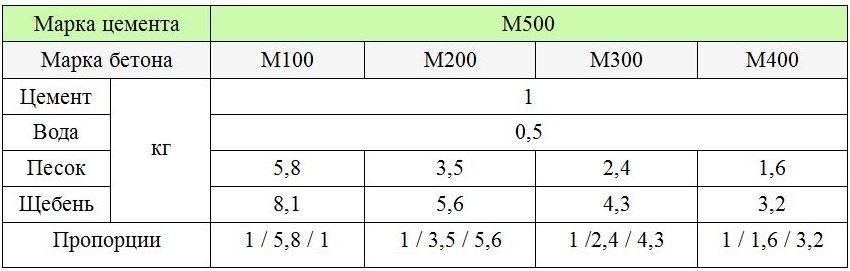 Марки бетона: М100, М200, М300, М400