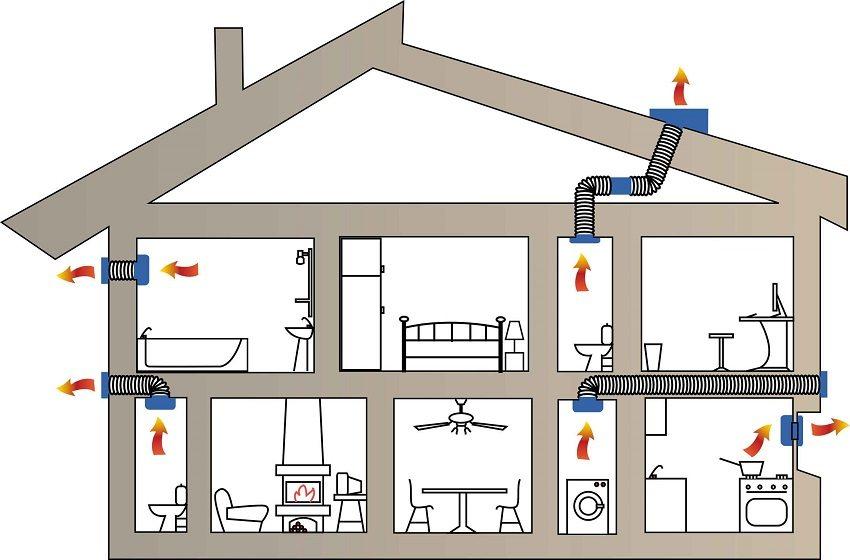 Схема движения воздуха при естественной вытяжной вентиляции
