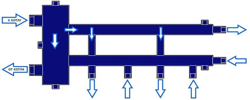 Схема движения теплоносителя в коллекторе с гидрострелкой