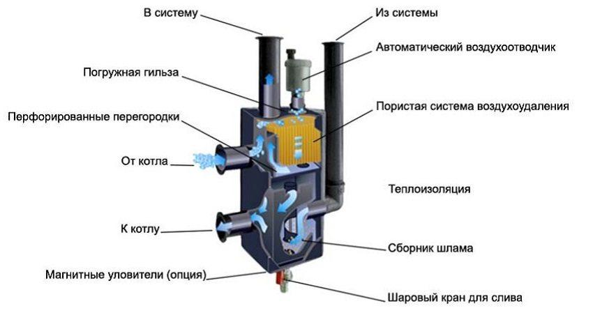 Устройство гидрострелки - вид в разрезе
