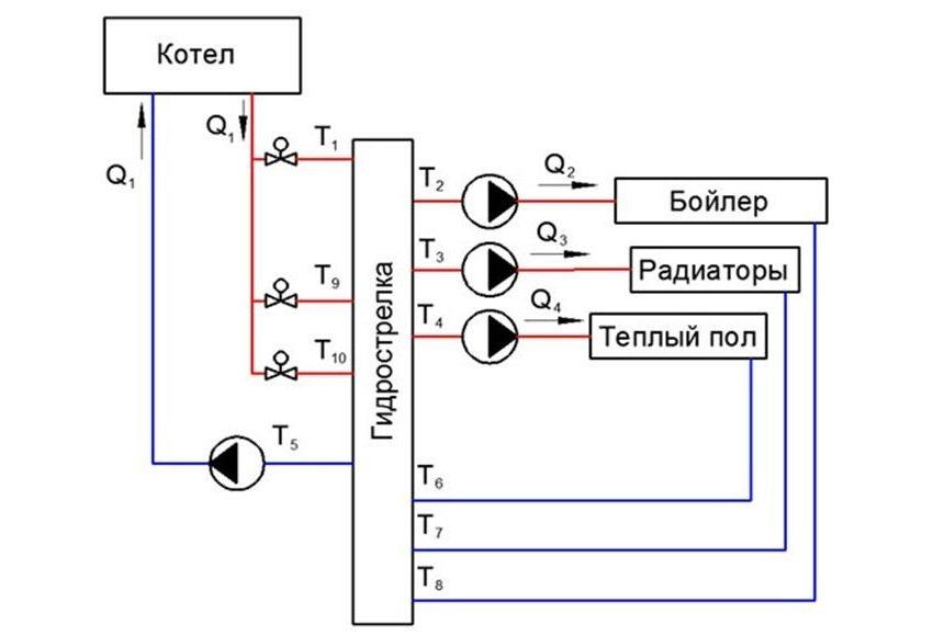 Схема врезки контуров системы отопления в обвязку котла