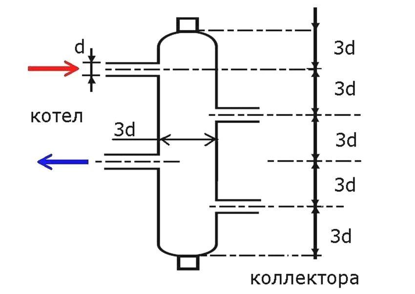"""Определение параметров гидрострелки по """"правилу 3d"""""""