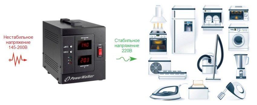 Стабилизатор выравнивает колебания и перепады в электросети, подавая потребителям стабильное напряжение в 220В