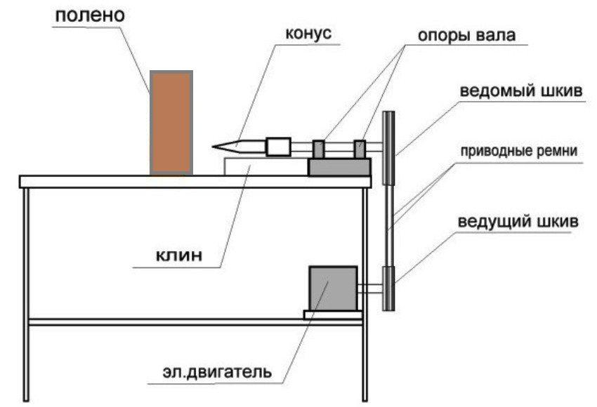 Принцип работы винтового дровокола с конусовидным колуном