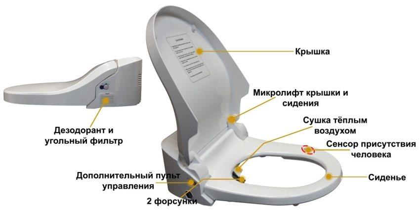 Схема устройства накладной крышки-биде