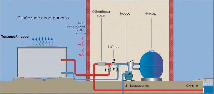 Принцип работы теплового насоса для подогрева воды в бассейне