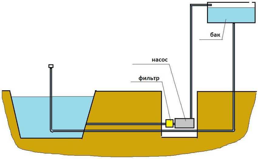 Схема работы погружного насоса для фонтана