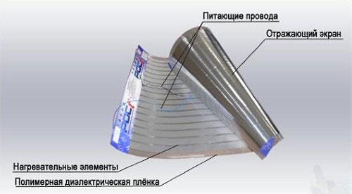 конструкция пленочного обогревателя картины