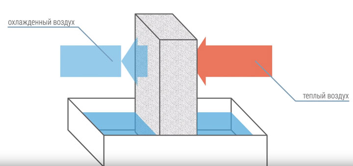 принцип работы мобильного кондиционера без воздухоотвода