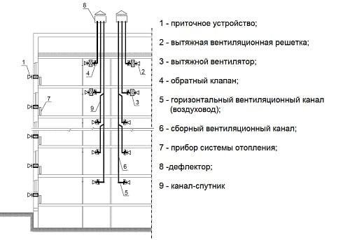 кк сделана система вентиляции в многоэтажных домах схема