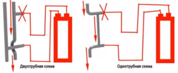 почему внутрипольные конвекторы не работают с центральной системой отопления