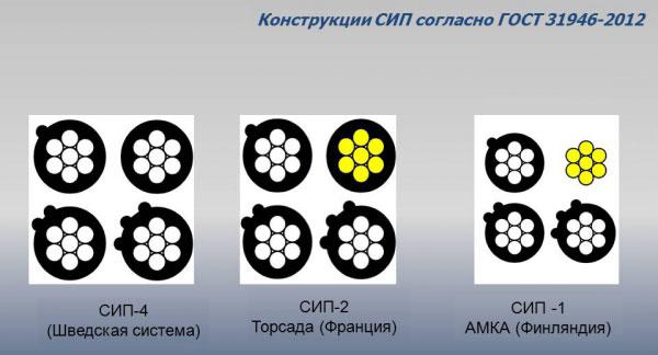 марки провода СИП-1, СИП-2, СИП-4