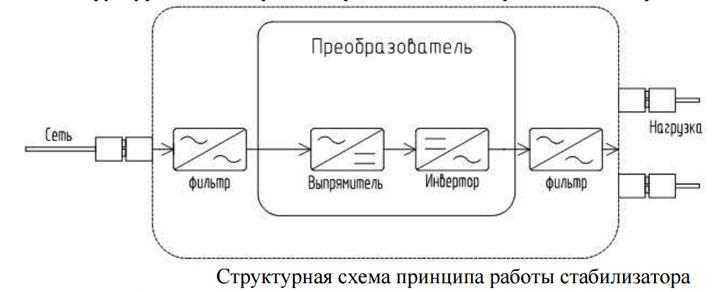 схема преобразования инвертора