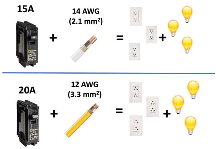 соответствия номинала автомата и сечения кабеля для проводки в доме США