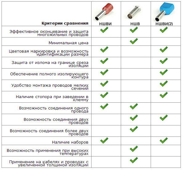 таблица сравнение наконечников НШВИ