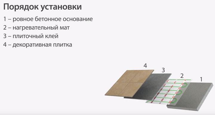 порядок установки теплого пола и стяжки
