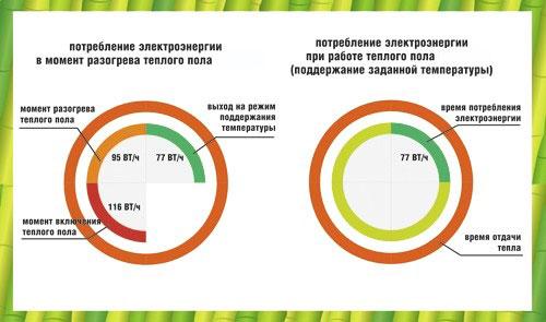 разница в потреблении электроэнергии при обогреве теплыми полами