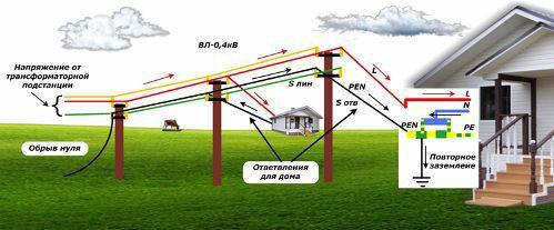 повышенное напряжение в розетке дома при обрыве нулевого провода