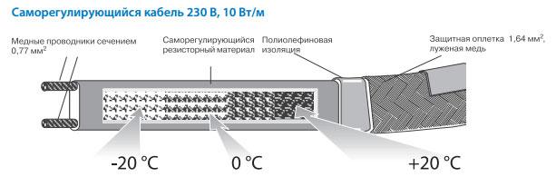 греющий кабеля для теплоизолированных труб Uponor