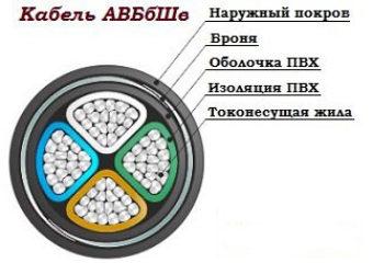 кабель АВБбШв в разрезе