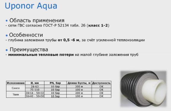 трубы Uponor Aqua для ГВС