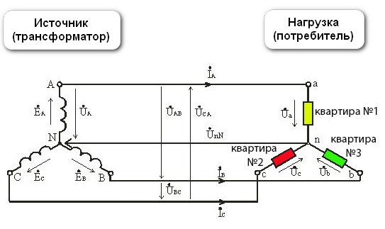 3-х фазная схема питания от КТП и трансформатора